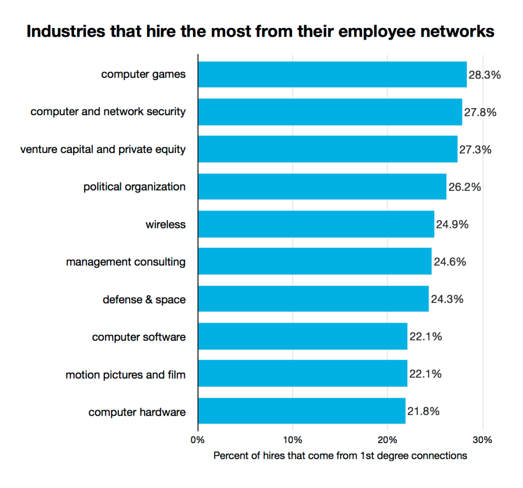 Sectors that recruit the most from existing connections