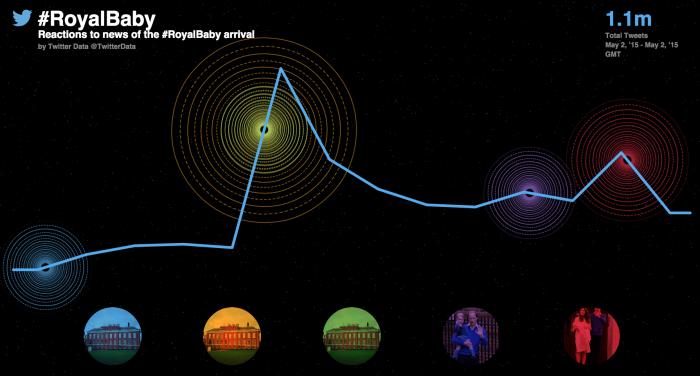 #RoyalBaby Twitter activity graph