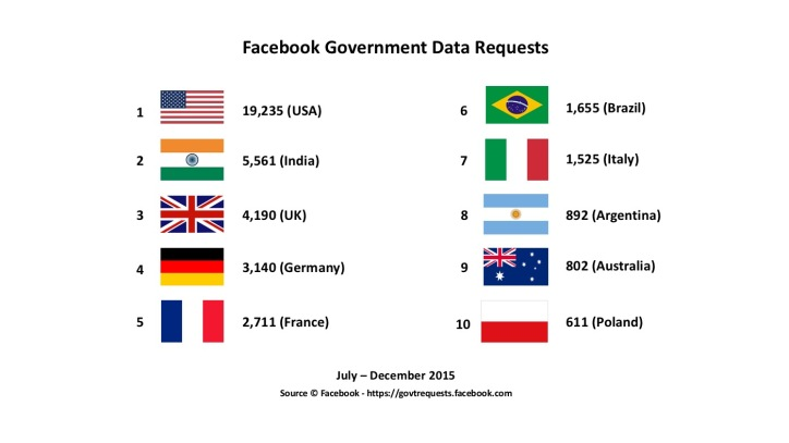 Facebook-Government-Data-Requests